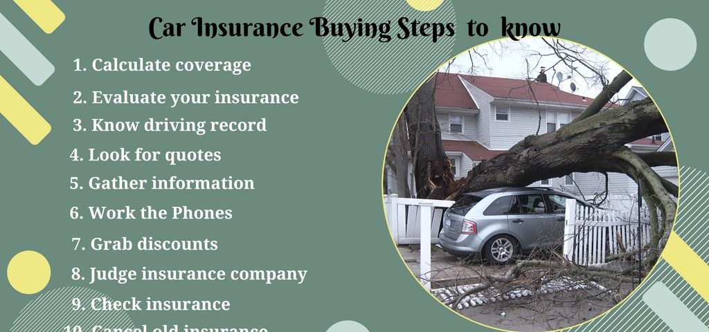 Best car Insurance buying steps to know